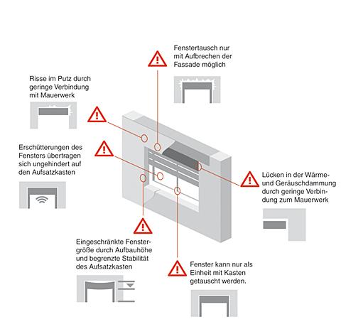 aufsatzkasten bero rollladen und jalousiek sten. Black Bedroom Furniture Sets. Home Design Ideas